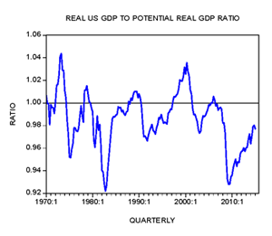 Real US GDP To Potential Real GDP Ratio